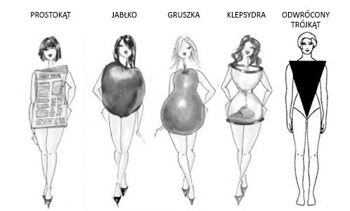 typy sylwetek a suknia ślubna